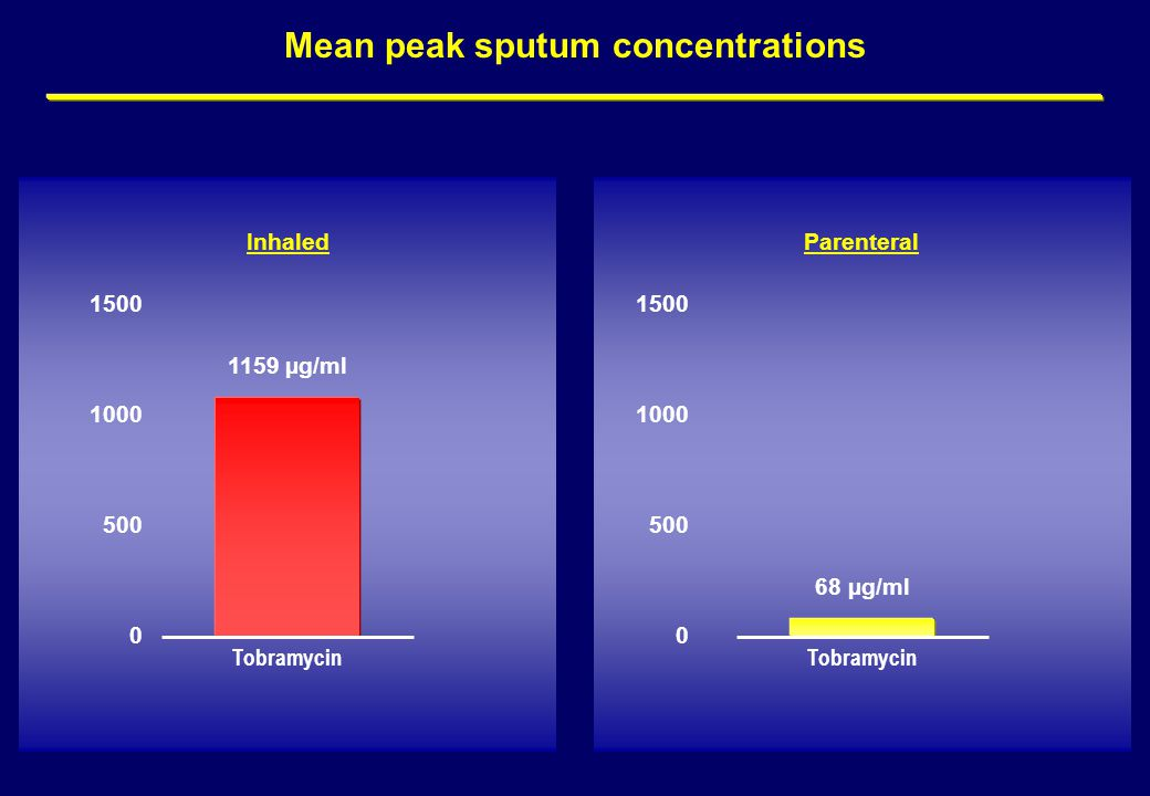 Mean peak sputum concentrations Inhaled 1159 µg/ml Tobramycin 1500 0 1000 500 68 µg/ml Parenteral Tobramycin 1500 0 1000 500