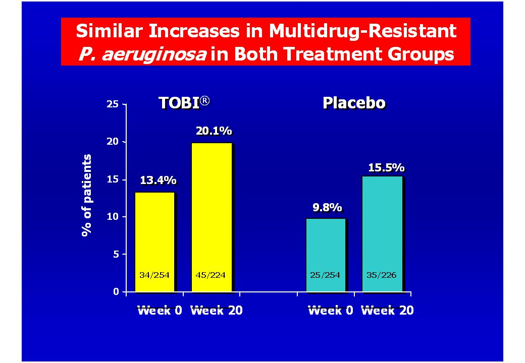 Patients with at least one tobramycin resistant P.