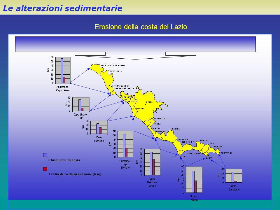 Le alterazioni sedimentarie Erosione della costa del Lazio - opere di costruzione sulla terraferma -- sversamenti in mare - costruzione di porti, moli