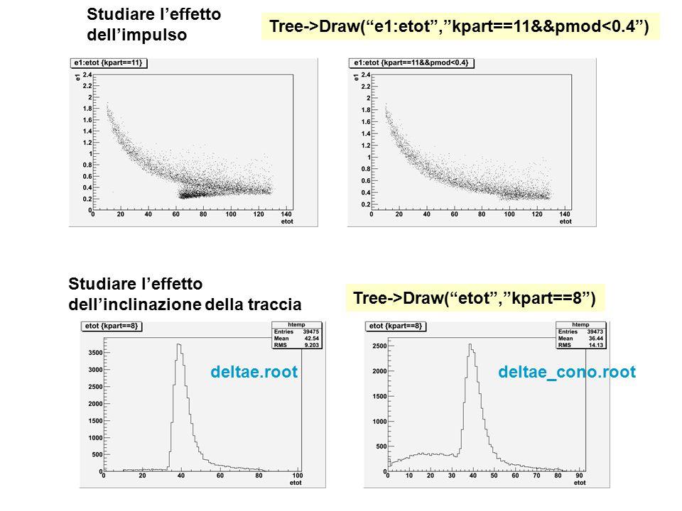 """Studiare l'effetto dell'inclinazione della traccia Tree->Draw(""""etot"""",""""kpart==8"""") deltae.rootdeltae_cono.root Studiare l'effetto dell'impulso Tree->Dra"""