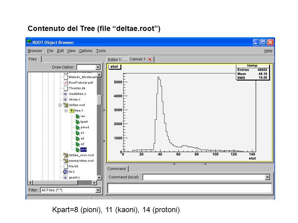 """Contenuto del Tree (file """"deltae.root"""") Kpart=8 (pioni), 11 (kaoni), 14 (protoni)"""