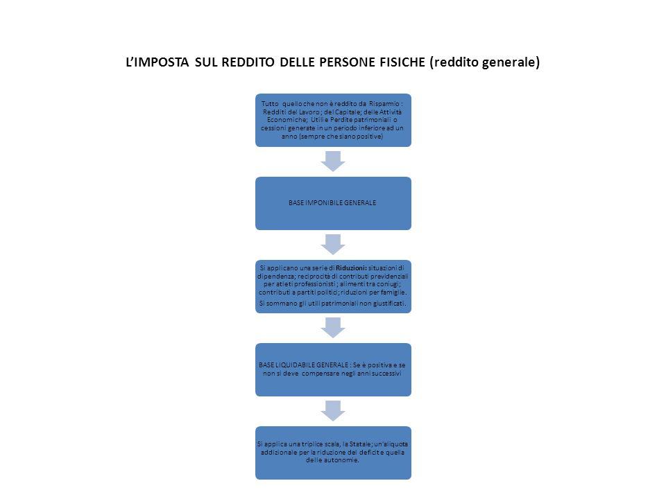 L'IMPOSTA SUL REDDITO DELLE PERSONE FISICHE (reddito generale) Tutto quello che non è reddito da Risparmio : Redditi del Lavoro ; del Capitale; delle