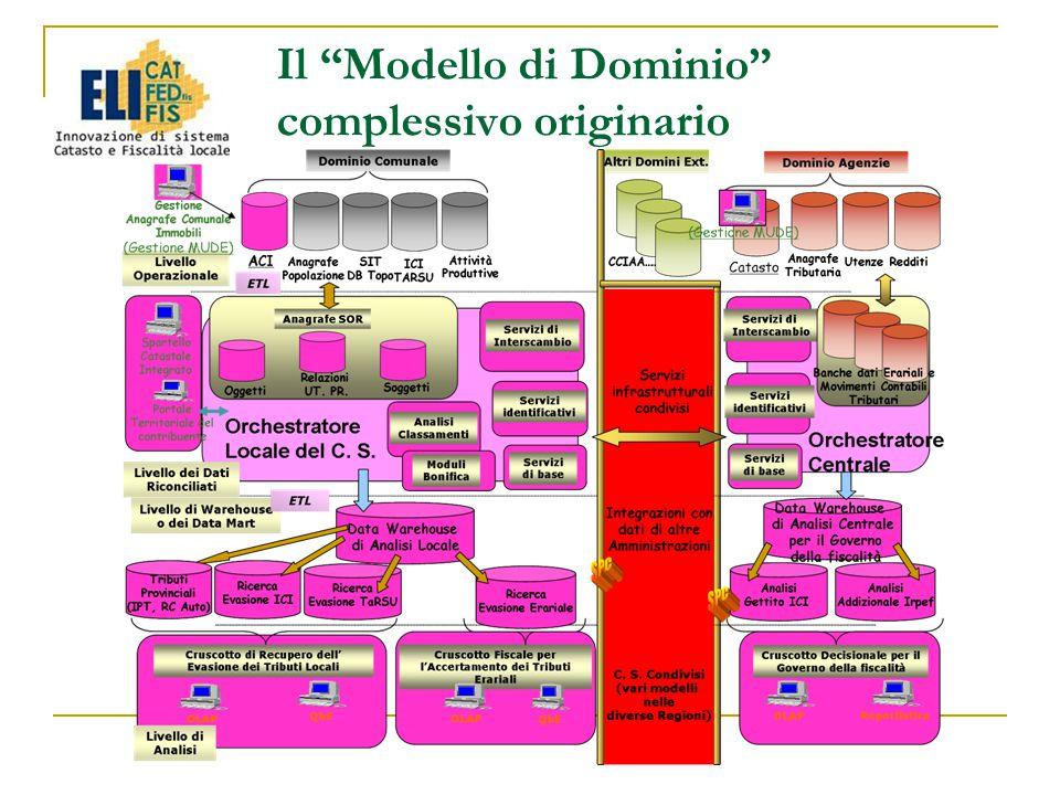 Il Modello di Dominio complessivo originario
