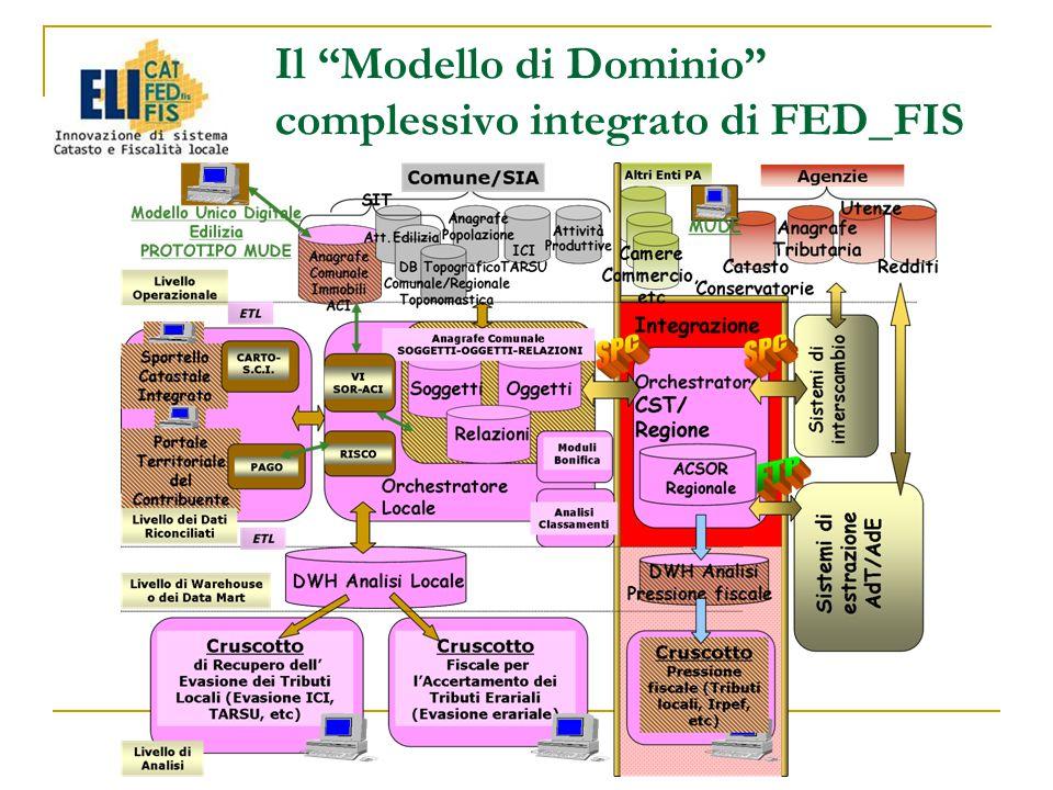 Il Modello di Dominio complessivo integrato di FED_FIS
