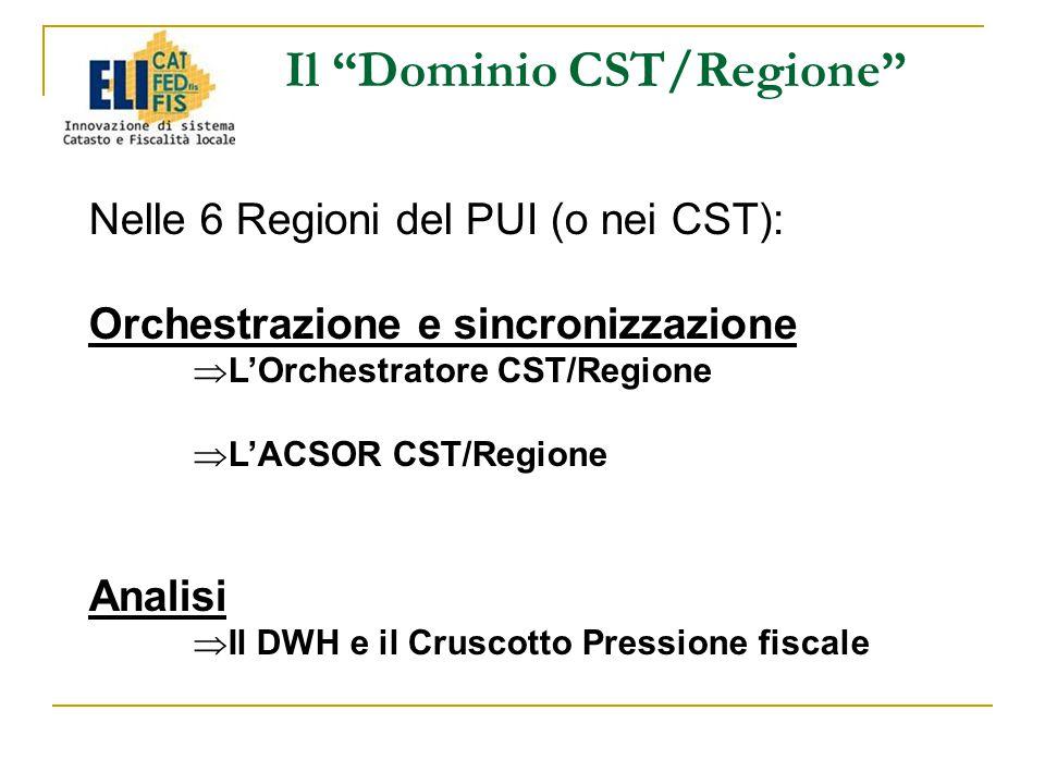 Il Dominio CST/Regione Nelle 6 Regioni del PUI (o nei CST): Orchestrazione e sincronizzazione  L'Orchestratore CST/Regione  L'ACSOR CST/Regione Analisi  Il DWH e il Cruscotto Pressione fiscale