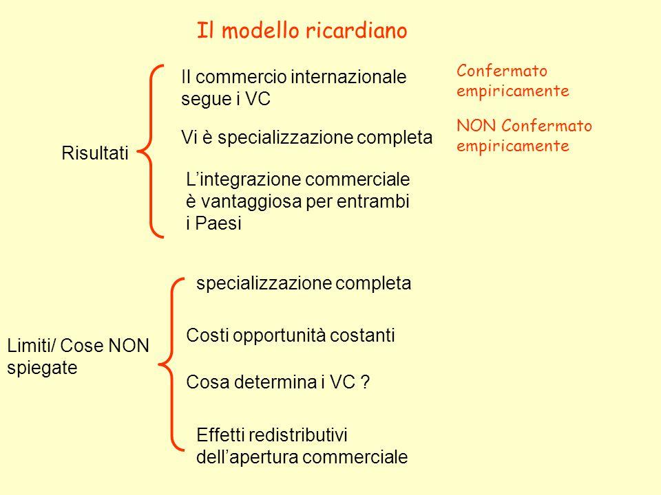 Il modello ricardiano Risultati Il commercio internazionale segue i VC Confermato empiricamente Vi è specializzazione completa NON Confermato empiricamente L'integrazione commerciale è vantaggiosa per entrambi i Paesi Limiti/ Cose NON spiegate specializzazione completa Costi opportunità costanti Effetti redistributivi dell'apertura commerciale Cosa determina i VC