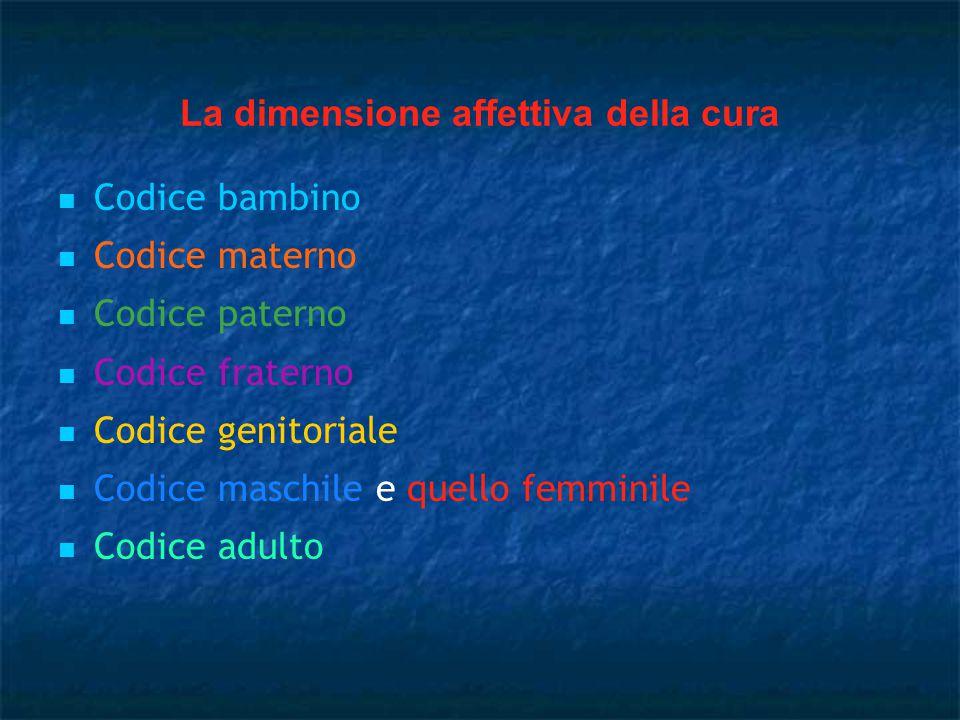 La dimensione affettiva della cura Codice bambino Codice materno Codice paterno Codice fraterno Codice genitoriale Codice maschile e quello femminile Codice adulto