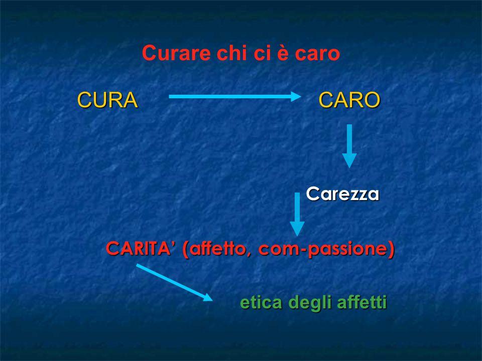 Curare chi ci è caro CURACARO CURACARO Carezza Carezza CARITA' (affetto, com-passione) etica degli affetti