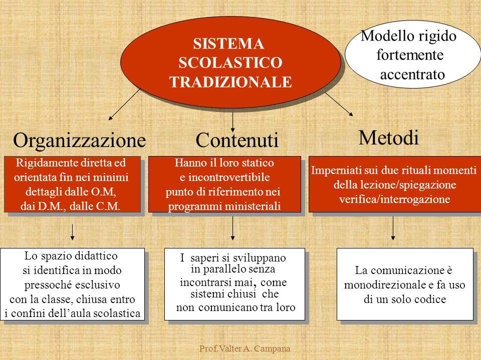 Prof.Valter A. Campana SISTEMA SCOLASTICO TRADIZIONALE SISTEMA SCOLASTICO TRADIZIONALE Rigidamente diretta ed orientata fin nei minimi dettagli dalle