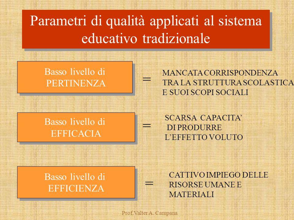 Prof.Valter A. Campana Basso livello di PERTINENZA Basso livello di PERTINENZA Basso livello di EFFICACIA Basso livello di EFFICACIA Basso livello di