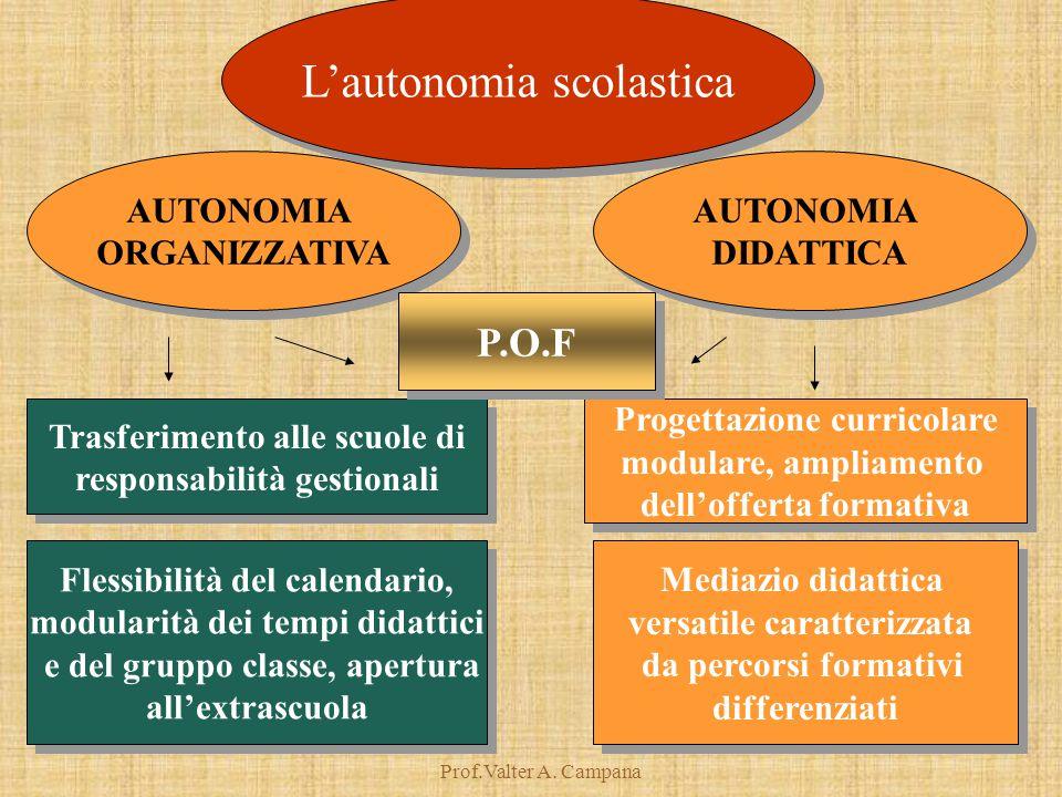 Prof.Valter A. Campana L'autonomia scolastica Trasferimento alle scuole di responsabilità gestionali Trasferimento alle scuole di responsabilità gesti