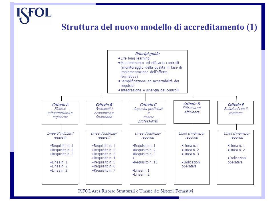 Struttura del nuovo modello di accreditamento (1) Principi guida  Life-long learning  Mantenimento ed efficacia controlli (monitoraggio della qualità in fase di implementazione dell'offerta formativa)  Semplificazione ed accertabilità dei requisiti  Integrazione e sinergia dei controlli Criterio A Risorse infrastrutturali e logistiche Criterio C Capacità gestionali e risorse professionali Criterio D Efficacia ed efficienza Criterio E Relazioni con il territorio Criterio B Affidabilità economica e finanziaria Linee d'indirizzo/ requisiti  Requisito n.