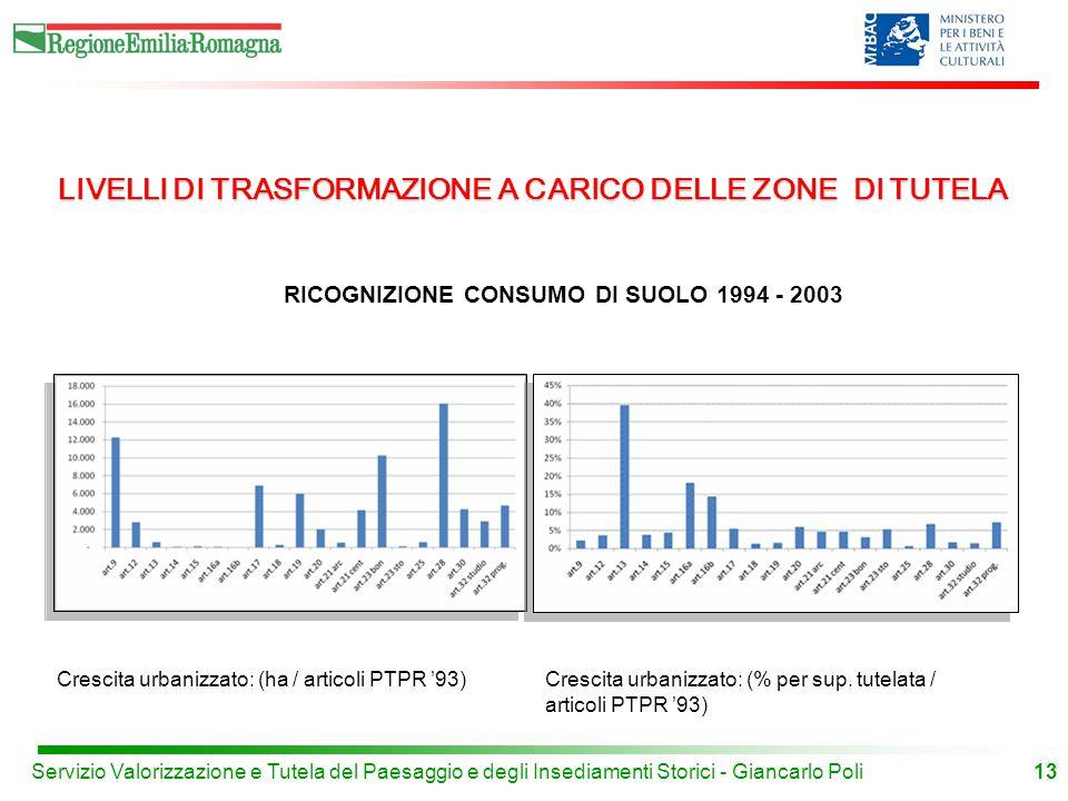13 Crescita urbanizzato: (ha / articoli PTPR '93)Crescita urbanizzato: (% per sup.