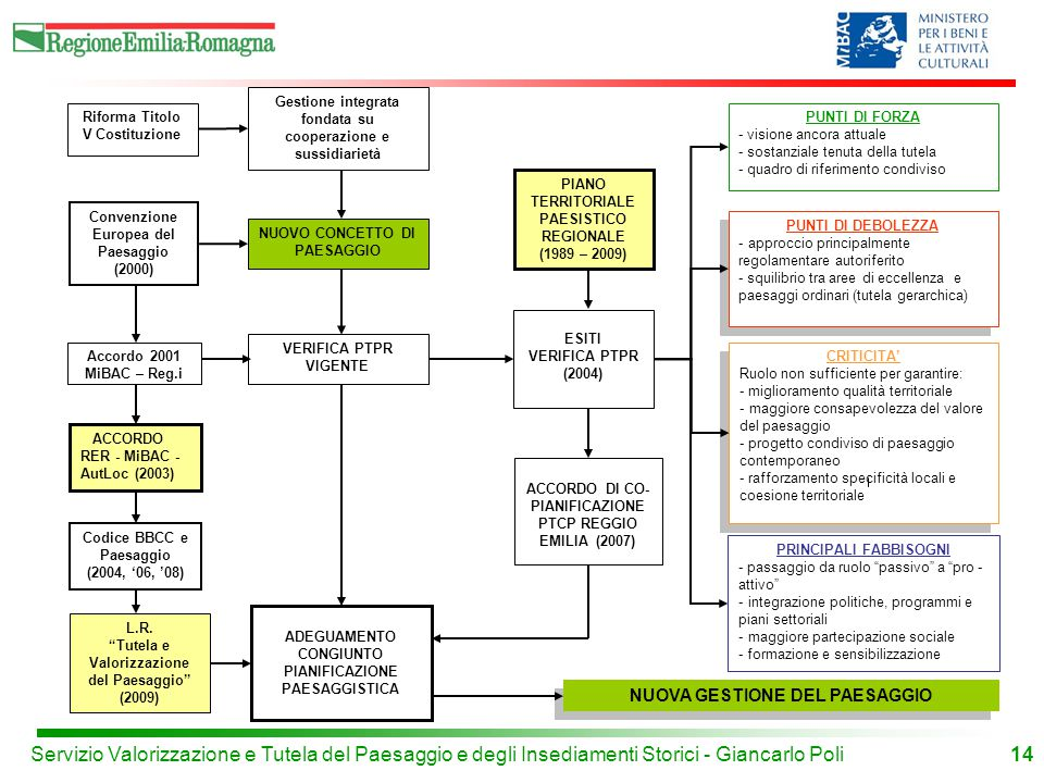 14 Riforma Titolo V Costituzione Codice BBCC e Paesaggio (2004, '06, '08) Gestione integrata fondata su cooperazione e sussidiarietà ADEGUAMENTO CONGIUNTO PIANIFICAZIONE PAESAGGISTICA Convenzione Europea del Paesaggio (2000) Accordo 2001 MiBAC – Reg.i VERIFICA PTPR VIGENTE NUOVO CONCETTO DI PAESAGGIO ESITI VERIFICA PTPR (2004) CRITICITA' Ruolo non sufficiente per garantire: - miglioramento qualità territoriale - maggiore consapevolezza del valore del paesaggio - progetto condiviso di paesaggio contemporaneo - rafforzamento specificità locali e coesione territoriale CRITICITA' Ruolo non sufficiente per garantire: - miglioramento qualità territoriale - maggiore consapevolezza del valore del paesaggio - progetto condiviso di paesaggio contemporaneo - rafforzamento specificità locali e coesione territoriale PUNTI DI FORZA - visione ancora attuale - sostanziale tenuta della tutela - quadro di riferimento condiviso PUNTI DI DEBOLEZZA - approccio principalmente regolamentare autoriferito - squilibrio tra aree di eccellenza e paesaggi ordinari (tutela gerarchica) PUNTI DI DEBOLEZZA - approccio principalmente regolamentare autoriferito - squilibrio tra aree di eccellenza e paesaggi ordinari (tutela gerarchica) PRINCIPALI FABBISOGNI - passaggio da ruolo passivo a pro - attivo - integrazione politiche, programmi e piani settoriali - maggiore partecipazione sociale - formazione e sensibilizzazione ACCORDO RER - MiBAC - AutLoc (2003) NUOVA GESTIONE DEL PAESAGGIO L.R.