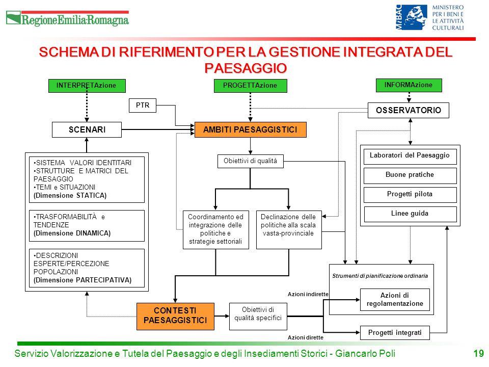 19 INTERPRETAzionePROGETTAzione INFORMAzione SCENARIAMBITI PAESAGGISTICI OSSERVATORIO PTR Obiettivi di qualità SISTEMA VALORI IDENTITARI STRUTTURE E MATRICI DEL PAESAGGIO TEMI e SITUAZIONI (Dimensione STATICA) TRASFORMABILITÀ e TENDENZE (Dimensione DINAMICA) DESCRIZIONI ESPERTE/PERCEZIONE POPOLAZIONI (Dimensione PARTECIPATIVA) Declinazione delle politiche alla scala vasta-provinciale Coordinamento ed integrazione delle politiche e strategie settoriali CONTESTI PAESAGGISTICI Laboratori del Paesaggio Buone pratiche Progetti pilota Linee guida Obiettivi di qualità specifici Strumenti di pianificazione ordinaria Azioni di regolamentazione Progetti integrati Azioni indirette Azioni dirette SCHEMA DI RIFERIMENTO PER LA GESTIONE INTEGRATA DEL PAESAGGIO Servizio Valorizzazione e Tutela del Paesaggio e degli Insediamenti Storici - Giancarlo Poli