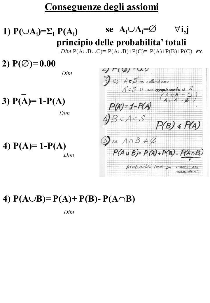 Conseguenze degli assiomi 1) P(  A i )=Σ i P(A i ) se AiAi Ai=Ai= i,j principio delle probabilita' totali Dim P(A  B  C)= P(A  B)+P(C)= P(A)+P(B)+P(C) etc 2) P(  )= 0.00 Dim 3) P(A)= 1-P(A) 4) P(B) ≤ P(A)4) P(A)= 1-P(A) 4) P(A  B)= P(A)+ P(B)- P(A  B)