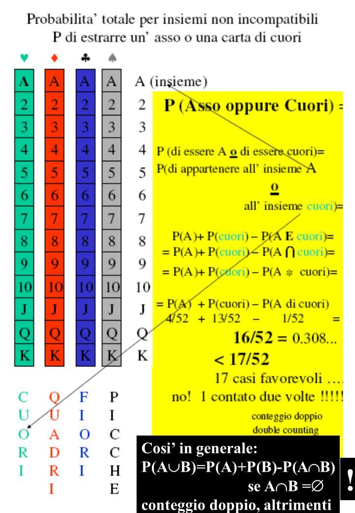Cosi' in generale: P(A  B)=P(A)+P(B)-P(A  B) se A  B =  conteggio doppio, altrimenti !