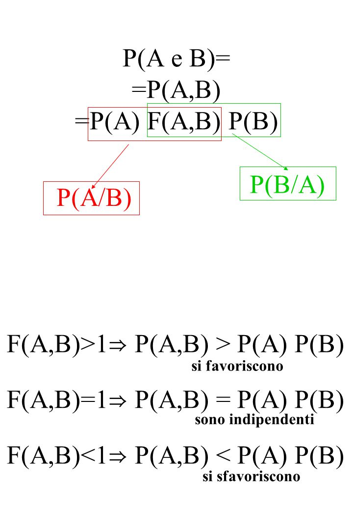 P(A e B)= =P(A,B) =P(A) F(A,B) P(B) P(B/A) P(A/B) F(A,B)>1 ⇒ P(A,B) > P(A) P(B) F(A,B)=1 ⇒ P(A,B) = P(A) P(B) F(A,B)<1 ⇒ P(A,B) < P(A) P(B) si favoris
