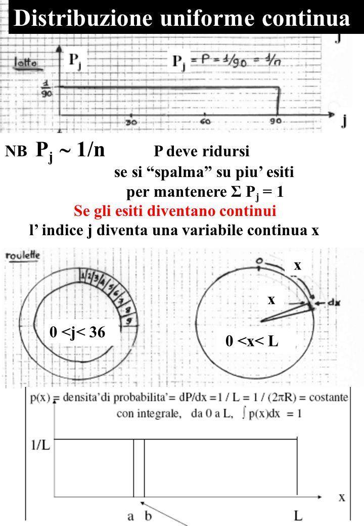 NB P j  1/n P deve ridursi se si spalma su piu' esiti per mantenere Σ P j = 1 Se gli esiti diventano continui l' indice j diventa una variabile continua x Distribuzione uniforme continua A a 0 <j< 36 0 <x< L x x