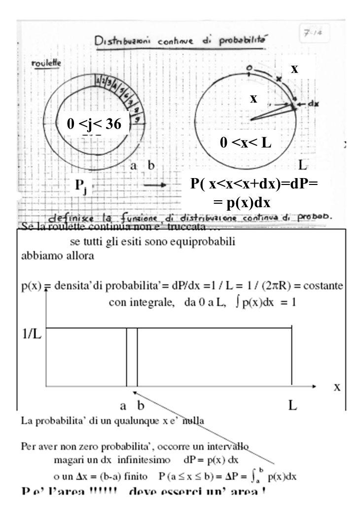 0 <j< 36 0 <x< L x x P( x<x<x+dx)=dP= = p(x)dx