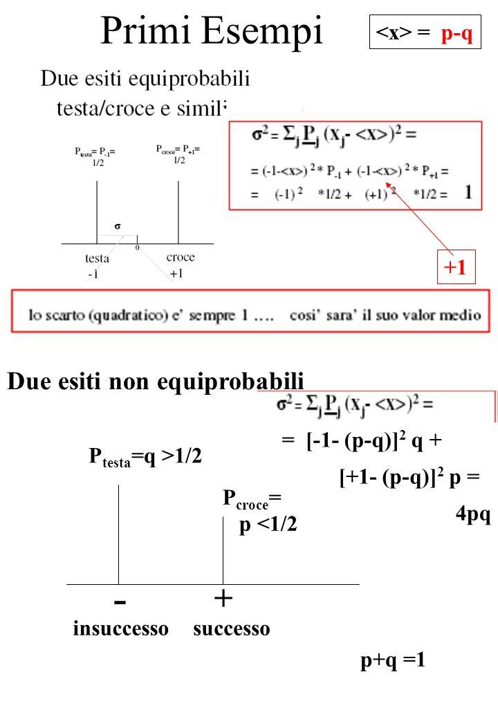 Primi Esempi Come spesso, il valore medio non e' un' esito possibile - + P testa =q >1/2 P croce = p <1/2 successoinsuccesso Due esiti non equiprobabili +1 = [-1- (p-q)] 2 q + [+1- (p-q)] 2 p = 4pq = p-q p+q =1