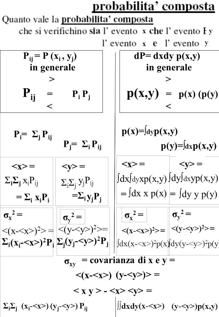 Scriviamo. P(A,B) = P(A)* P(B)* F(A,B) = dove F(A,B) = P(A,B)/(P(A)*P(B)) e poi = P(A)*F(A,B) F(A,B) = 1 = P(B)*F(A,B) = ΣiΣi = = ∫dx∫ dy xp(x,y) ∫dx