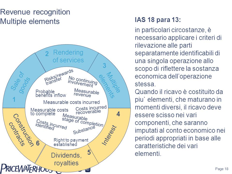 Page 18 Revenue recognition Multiple elements IAS 18 para 13: in particolari circostanze, è necessario applicare i criteri di rilevazione alle parti s