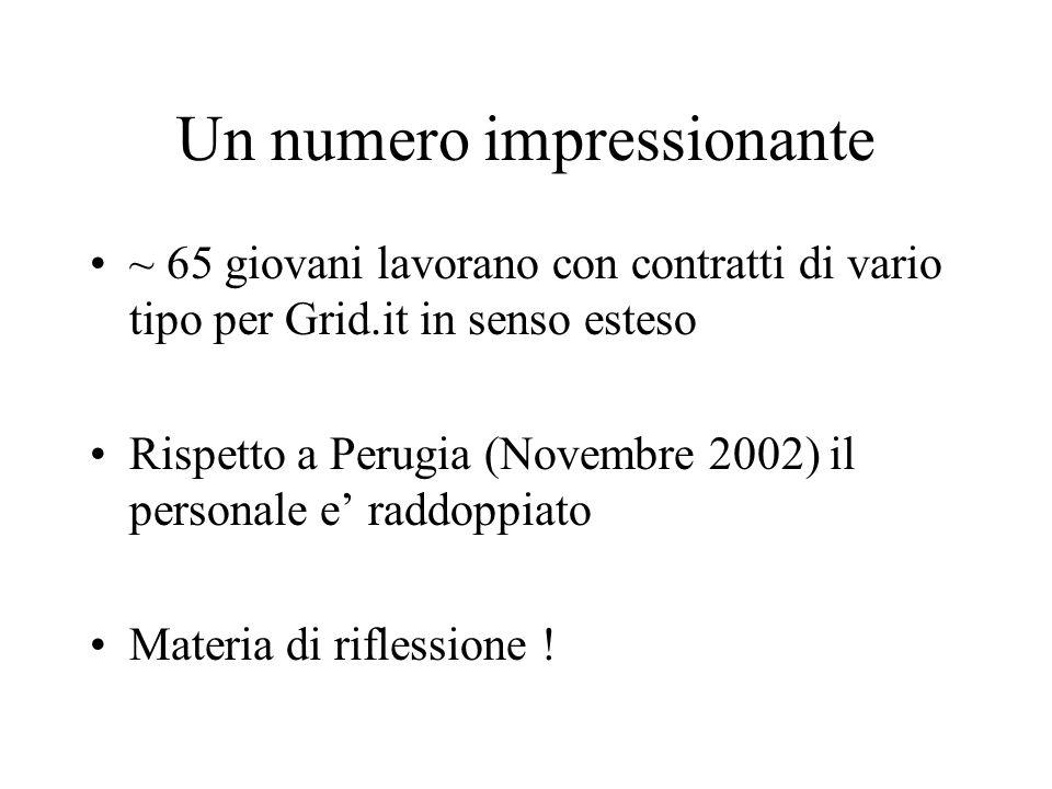 Un numero impressionante ~ 65 giovani lavorano con contratti di vario tipo per Grid.it in senso esteso Rispetto a Perugia (Novembre 2002) il personale e' raddoppiato Materia di riflessione !