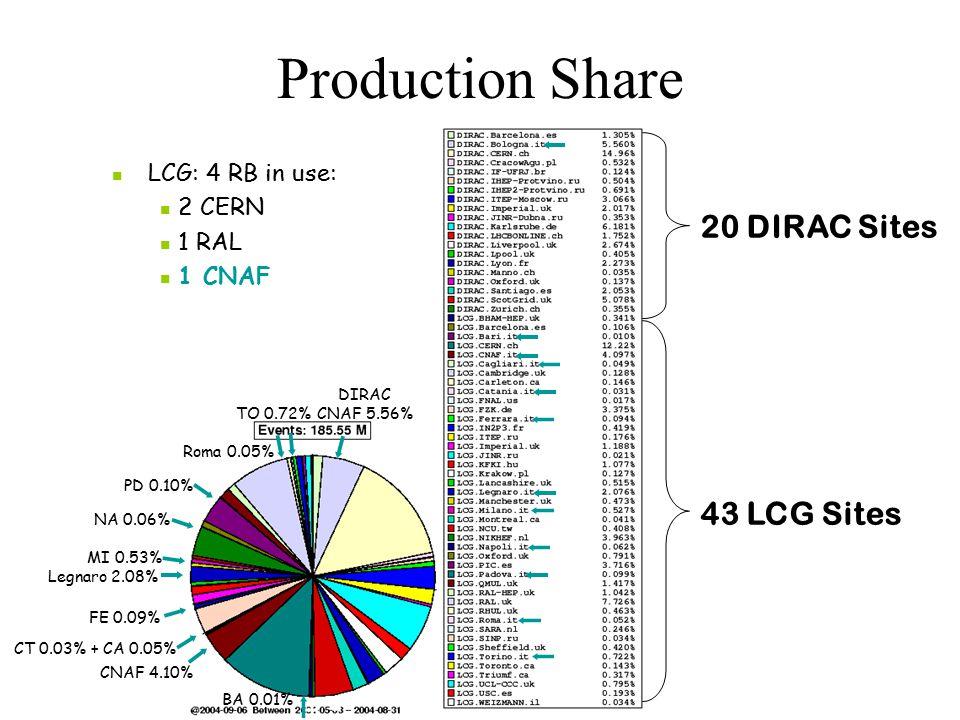 Production Share 43 LCG Sites 20 DIRAC Sites DIRAC CNAF 5.56% CNAF 4.10% BA 0.01% CT 0.03% + CA 0.05% FE 0.09% Legnaro 2.08% MI 0.53% NA 0.06% PD 0.10