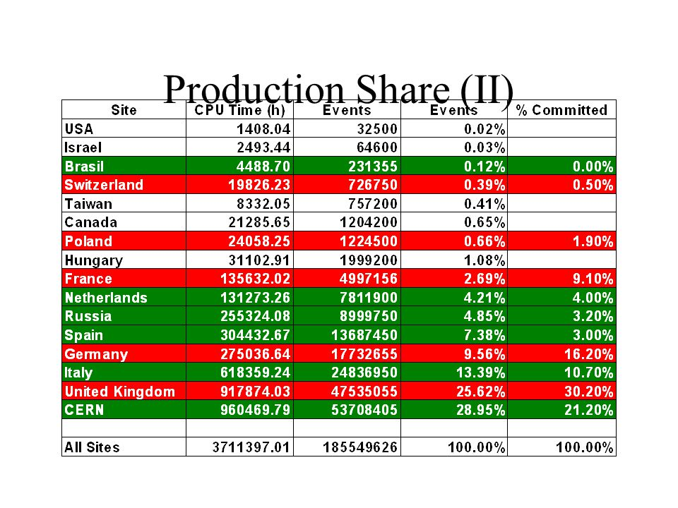 Production Share (II)