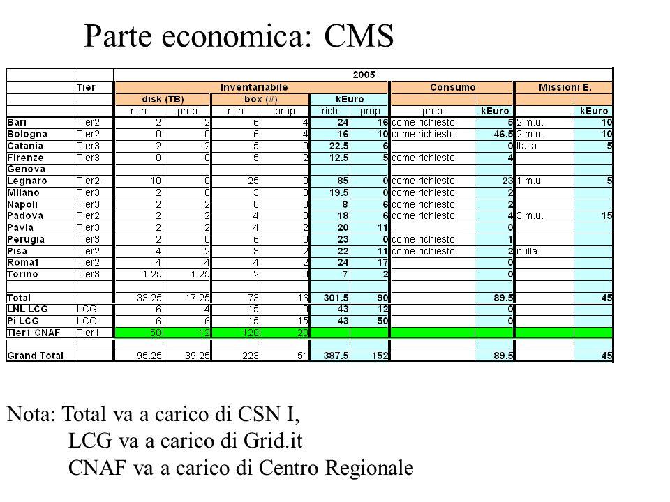 Parte economica: CMS Nota: Total va a carico di CSN I, LCG va a carico di Grid.it CNAF va a carico di Centro Regionale