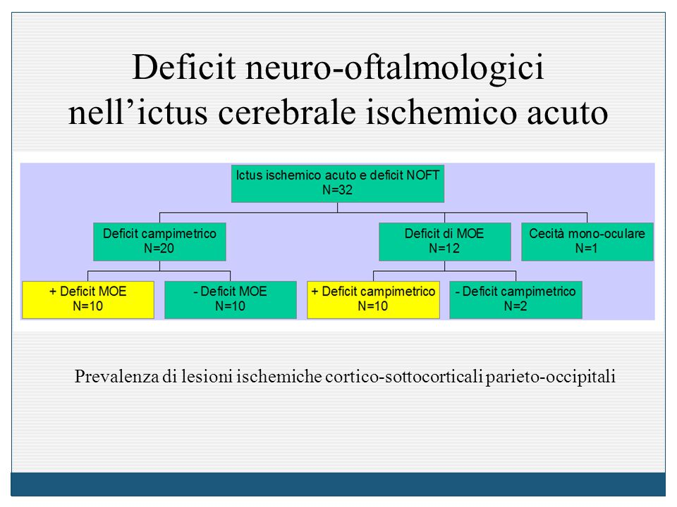 Deficit neuro-oftalmologici nell'ictus cerebrale ischemico acuto Prevalenza di lesioni ischemiche cortico-sottocorticali parieto-occipitali