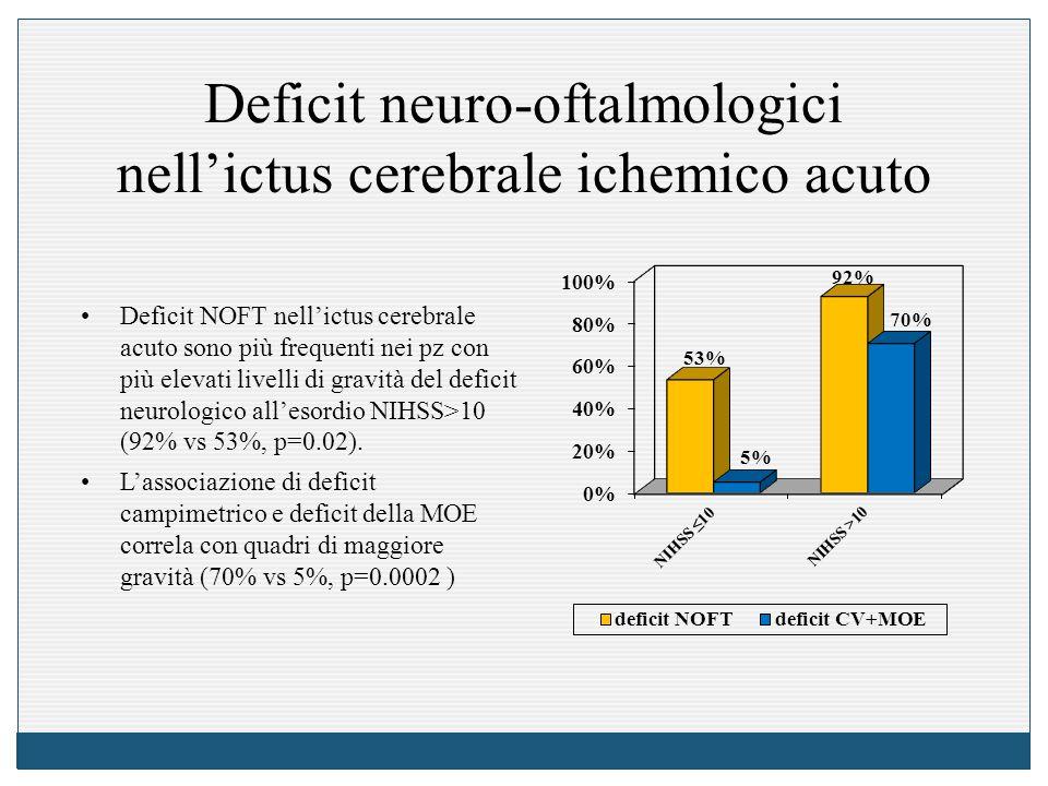 Deficit neuro-oftalmologici nell'ictus cerebrale ichemico acuto Deficit NOFT nell'ictus cerebrale acuto sono più frequenti nei pz con più elevati livelli di gravità del deficit neurologico all'esordio NIHSS>10 (92% vs 53%, p=0.02).