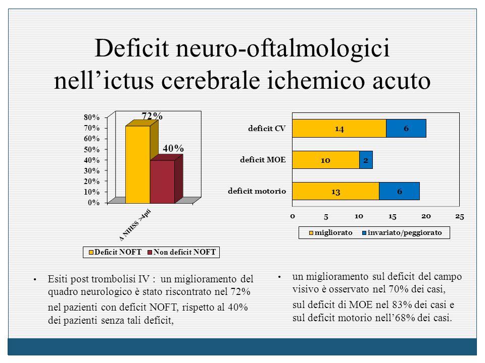 Deficit neuro-oftalmologici nell'ictus cerebrale ichemico acuto Esiti post trombolisi IV : un miglioramento del quadro neurologico è stato riscontrato nel 72% nel pazienti con deficit NOFT, rispetto al 40% dei pazienti senza tali deficit, un miglioramento sul deficit del campo visivo è osservato nel 70% dei casi, sul deficit di MOE nel 83% dei casi e sul deficit motorio nell'68% dei casi.