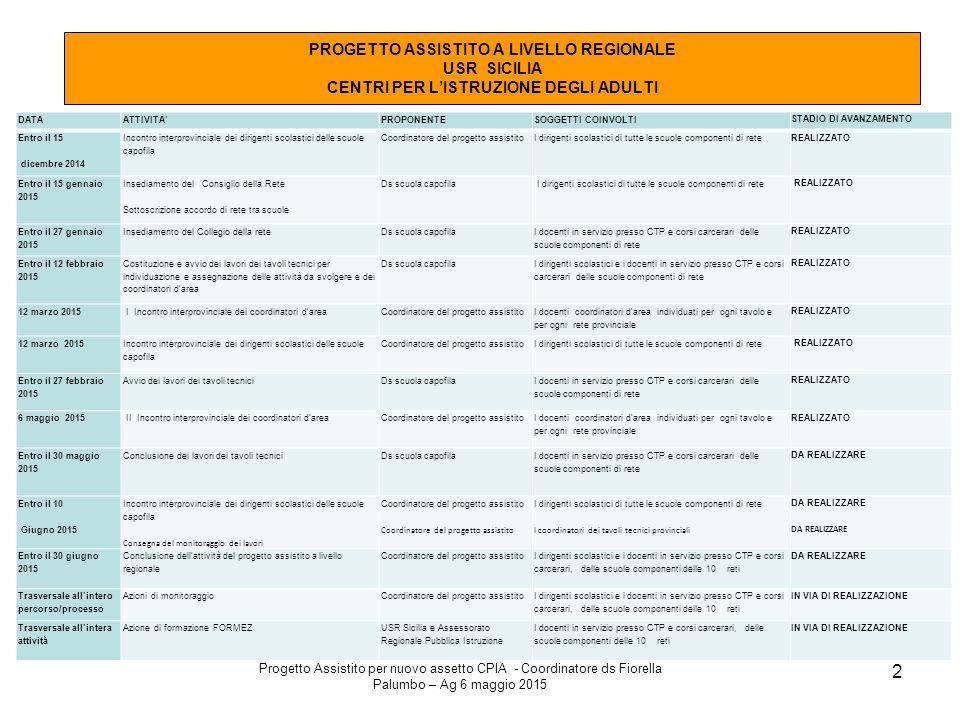 Progetto Assistito per nuovo assetto CPIA - Coordinatore ds Fiorella Palumbo – Ag 6 maggio 2015 2 PROGETTO ASSISTITO A LIVELLO REGIONALE USR SICILIA C