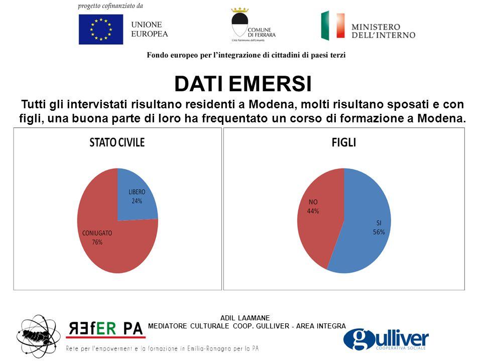 DATI EMERSI Tutti gli intervistati risultano residenti a Modena, molti risultano sposati e con figli, una buona parte di loro ha frequentato un corso di formazione a Modena.