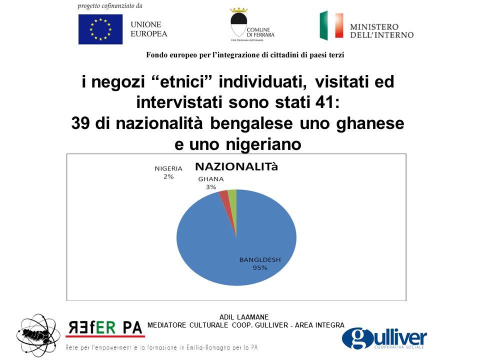 i negozi etnici individuati, visitati ed intervistati sono stati 41: 39 di nazionalità bengalese uno ghanese e uno nigeriano ADIL LAAMANE MEDIATORE CULTURALE COOP.