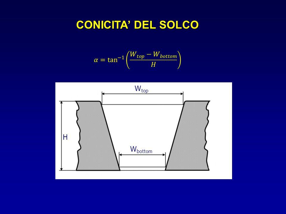 CONICITA' DEL SOLCO W top W bottom H