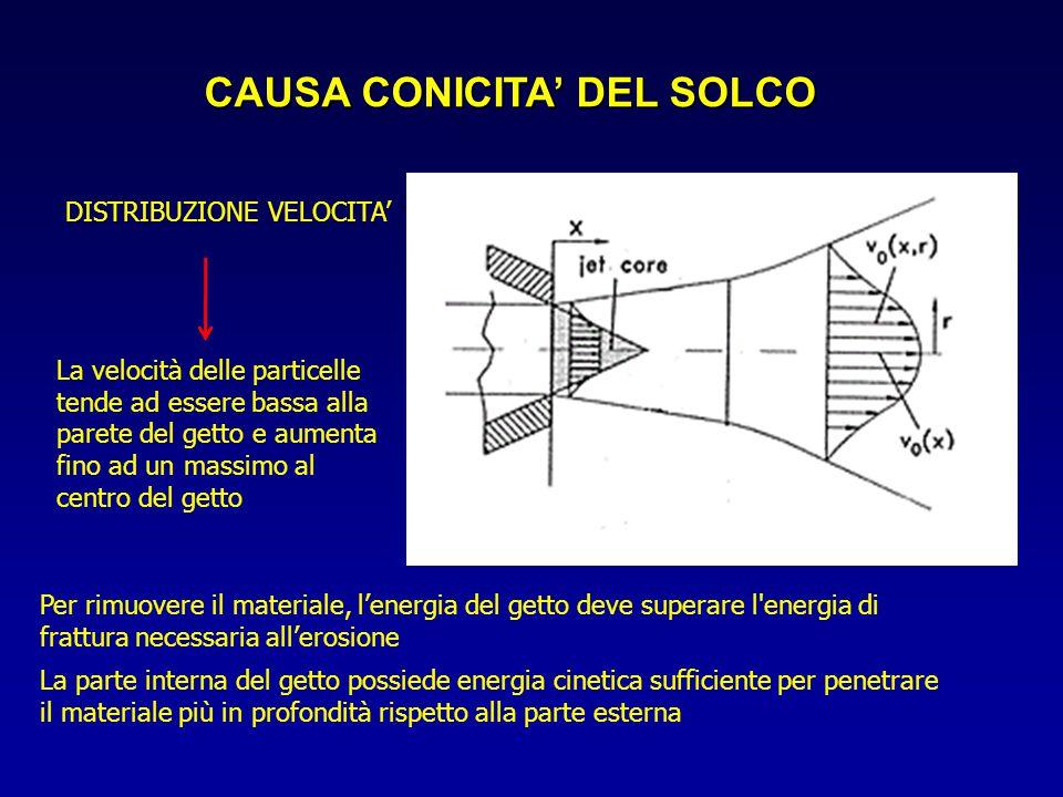 CAUSA CONICITA' DEL SOLCO La velocità delle particelle tende ad essere bassa alla parete del getto e aumenta fino ad un massimo al centro del getto DI