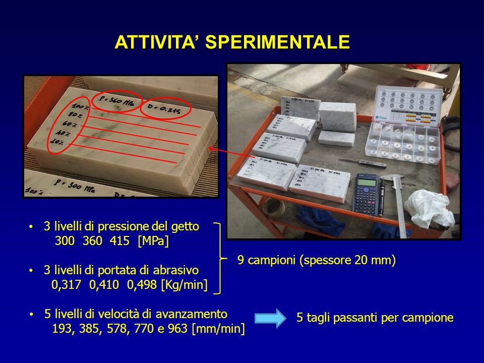 ATTIVITA' SPERIMENTALE 9 campioni (spessore 20 mm) 3 livelli di portata di abrasivo 0,317 0,410 0,498 [Kg/min] 3 livelli di pressione del getto 300 36