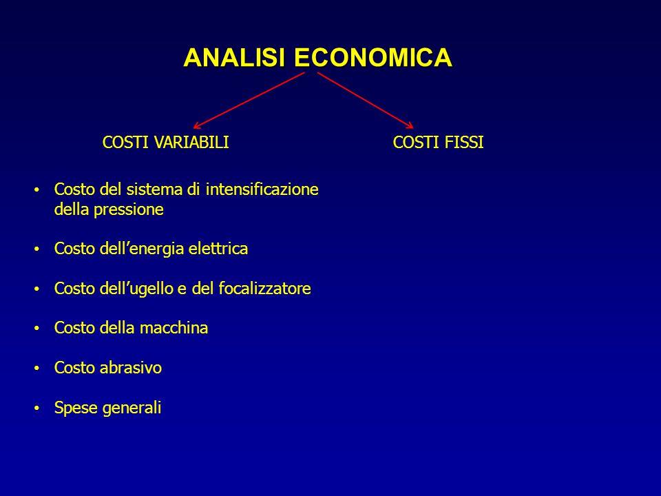 ANALISI ECONOMICA Costo del sistema di intensificazione della pressione Costo dell'energia elettrica Costo dell'ugello e del focalizzatore Costo della