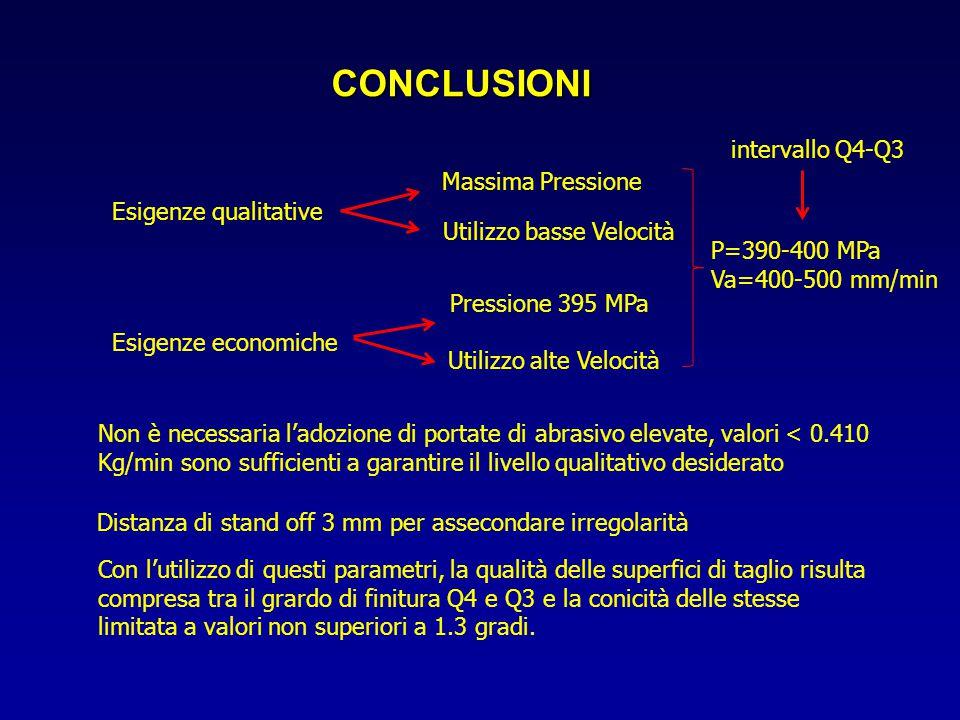 CONCLUSIONI Esigenze qualitative Massima Pressione Utilizzo basse Velocità Esigenze economiche Pressione 395 MPa Utilizzo alte Velocità Non è necessar