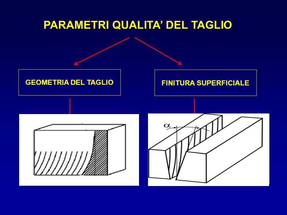 PROFONDITA' DI PENETRAZIONE La profondità di penetrazione è la profondità massima raggiunta del getto idro-abrasivo all'interno del materiale Modelli basati sul meccanismo di erosione Modelli basati sul meccanismo della frattura Modelli basati su un approccio energetico MODELLI MATEMATICI DI PREVISIONE
