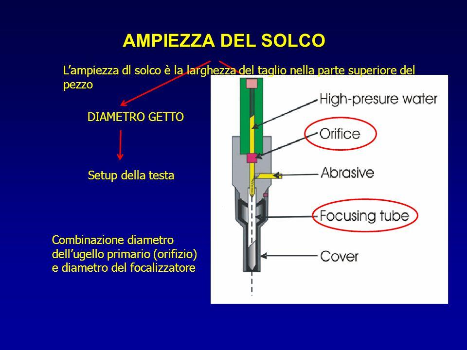 AMPIEZZA DEL SOLCO Combinazione diametro dell'ugello primario (orifizio) e diametro del focalizzatore DIAMETRO GETTO Setup della testa STAND OFF DISTA