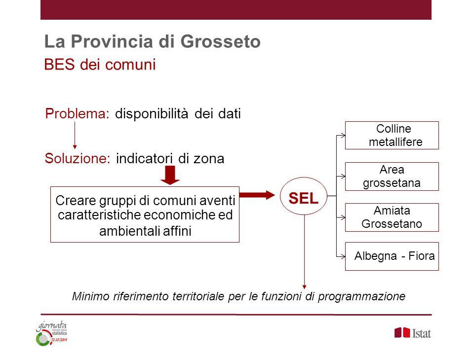 Area grossetana La Provincia di Grosseto BES dei comuni Problema: disponibilità dei dati Soluzione: indicatori di zona Creare gruppi di comuni aventi