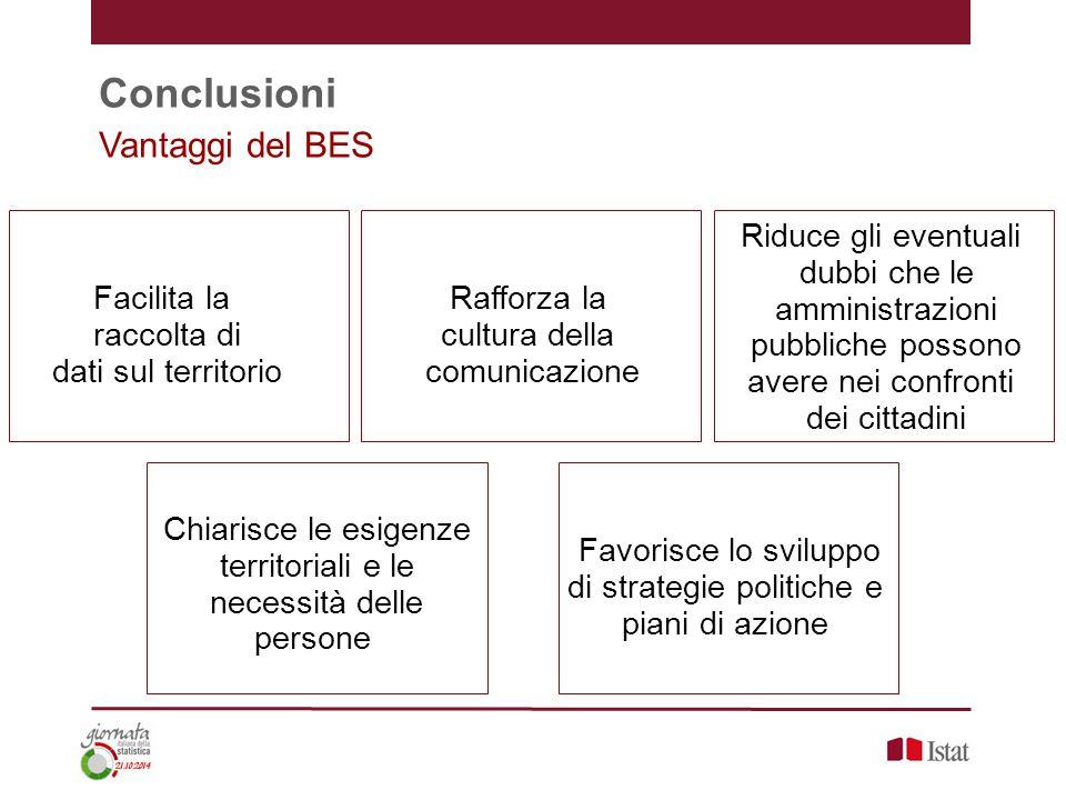 Conclusioni Vantaggi del BES Facilita la raccolta di dati sul territorio Rafforza la cultura della comunicazione Chiarisce le esigenze territoriali e le necessità delle persone Favorisce lo sviluppo di strategie politiche e piani di azione Riduce gli eventuali dubbi che le amministrazioni pubbliche possono avere nei confronti dei cittadini
