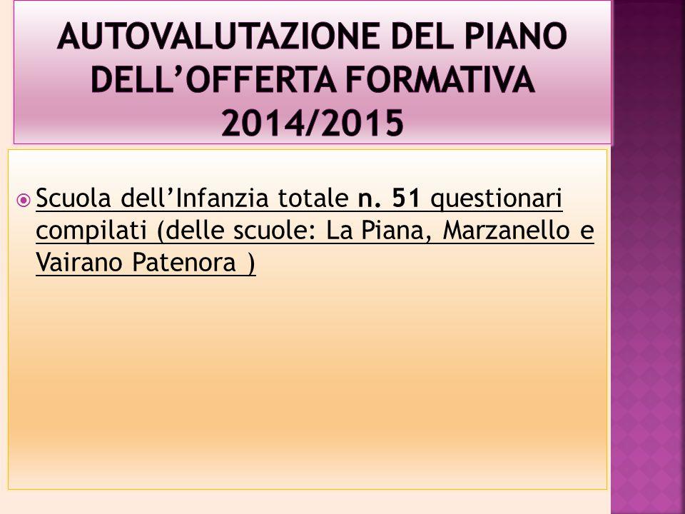  Scuola dell'Infanzia totale n. 51 questionari compilati (delle scuole: La Piana, Marzanello e Vairano Patenora )
