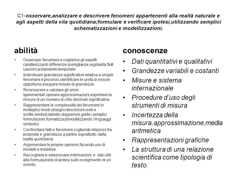 C1-osservare,analizzare e descrivere fenomeni appartenenti alla realtà naturale e agli aspetti della vita quotidiana;formulare e verificare ipotesi,utilizzando semplici schematizzazioni e modellizzazioni.