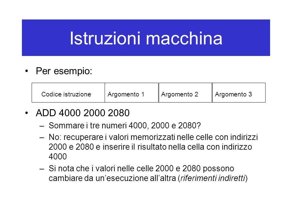Istruzioni macchina Per esempio: ADD 4000 2000 2080 –Sommare i tre numeri 4000, 2000 e 2080? –No: recuperare i valori memorizzati nelle celle con indi