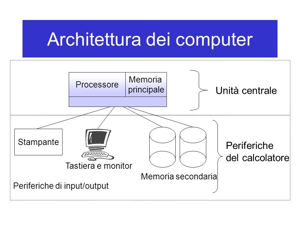 Architettura dei computer Unità centrale Processore Stampante Periferiche di input/output Memoria secondaria Memoria principale Tastiera e monitor Per